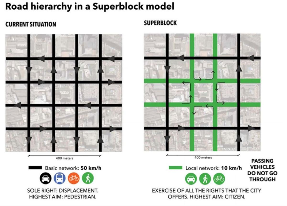 Road hierarchy in a Superblock model
